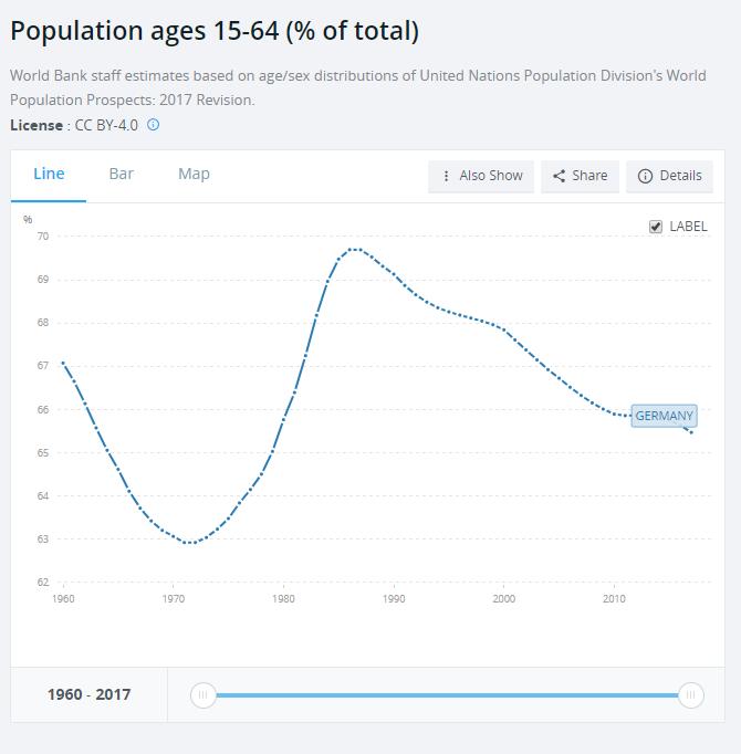 færre unge Tyskland