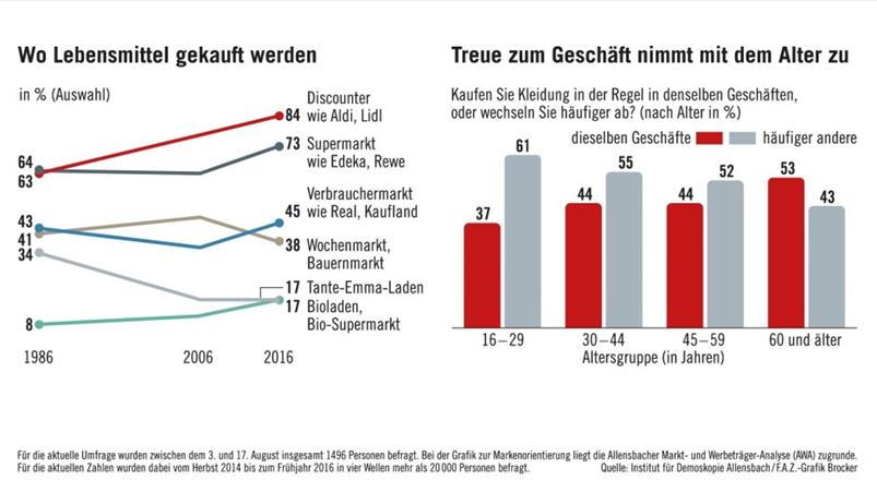 fødevarer salg Tyskland